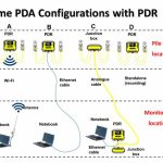 PDR configuration setup