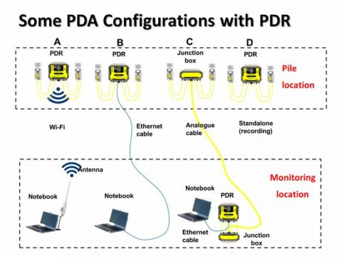 PDR configuration setup: Wireless, digital or analogue cabled or standalone