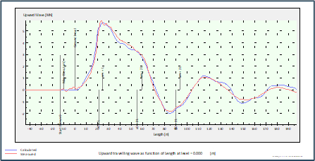 AllWave-DLT: Allnamics Dynamic Load Testing Signal Matching software