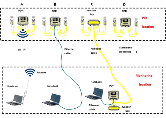 PDR WiFi data transmission for wireless PDA