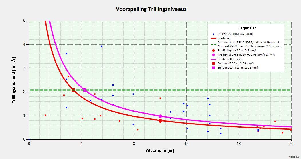 Trillingspredictie voor het voorspellen van schade en hinder door trillingen